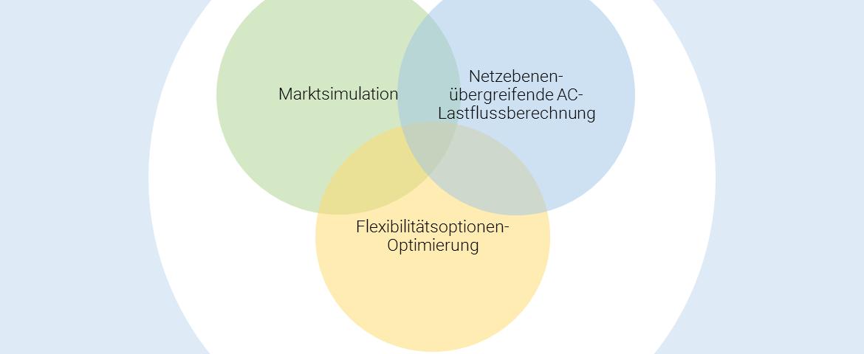 open_eGo-Überblick